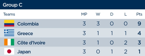 group-c-final-standings