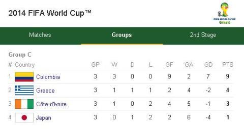 Group C standings
